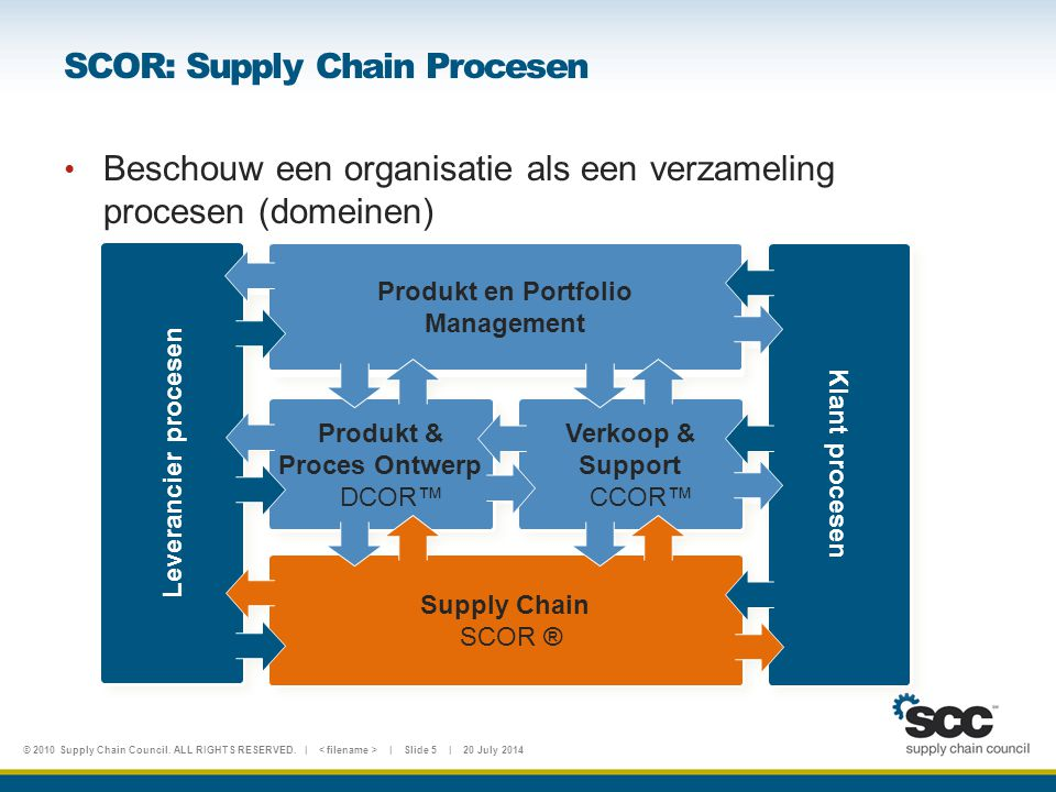 © 2010 Supply Chain Council.ALL RIGHTS RESERVED.