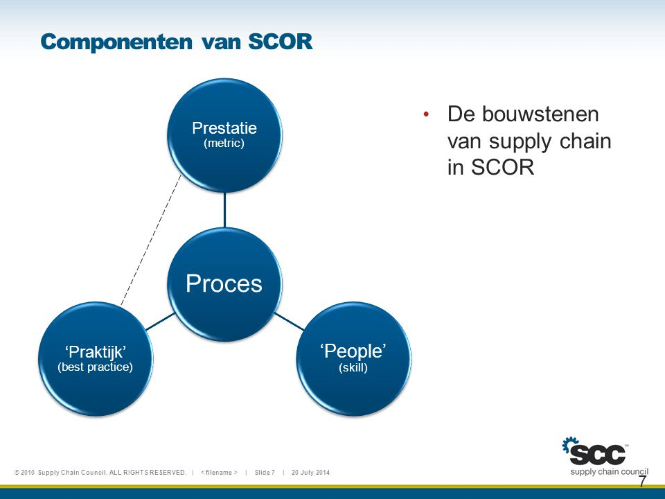 © 2010 Supply Chain Council. ALL RIGHTS RESERVED. | | Slide 7 | 20 July 2014 Componenten van SCOR 7 Proces Prestatie (metric) 'People' (skill) 'Prakti