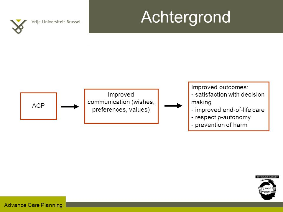 Advance Care Planning Achtergrond ACP Improved communication (wishes, preferences, values) Improved outcomes: - satisfaction with decision making - improved end-of-life care - respect p-autonomy - prevention of harm
