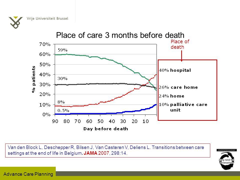 Advance Care Planning Achtergrond Toenemend belang van Advance Care Planning aan het levenseinde Palliatieve zorg in België bereikt : –60% van alle kankerpatiënten –25% vd terminale patiënten met andere aandoeningen Van den Block L, Deschepper R, Bossuyt N, Drieskens K, Bauwens S, Van Casteren V, Deliens L.