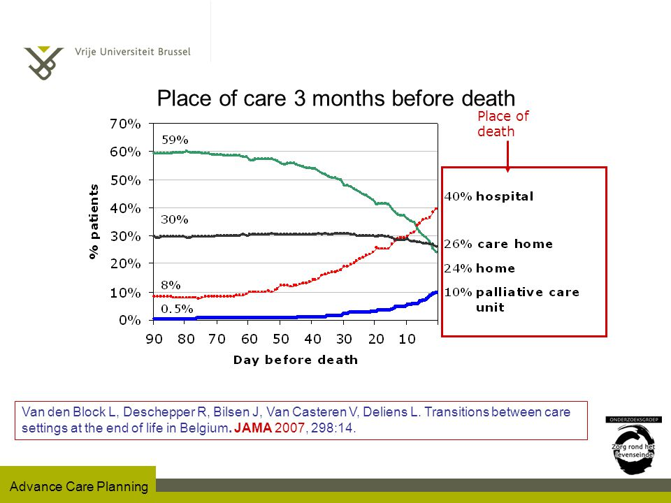 Advance Care Planning Aanwezigheid DNR-beleid op Acute G-diensten (N=72) De Gendt C, Bilsen J, Vander Stichele R, Lambert M, Van Den Noortgate N, Deliens L.