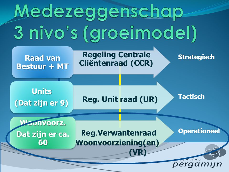 Regeling Centrale Cliëntenraad (CCR) Raad van Bestuur + MT Reg. Unit raad (UR) Units (Dat zijn er 9) Units Reg. Verwantenraad Woonvoorziening(en) (VR)
