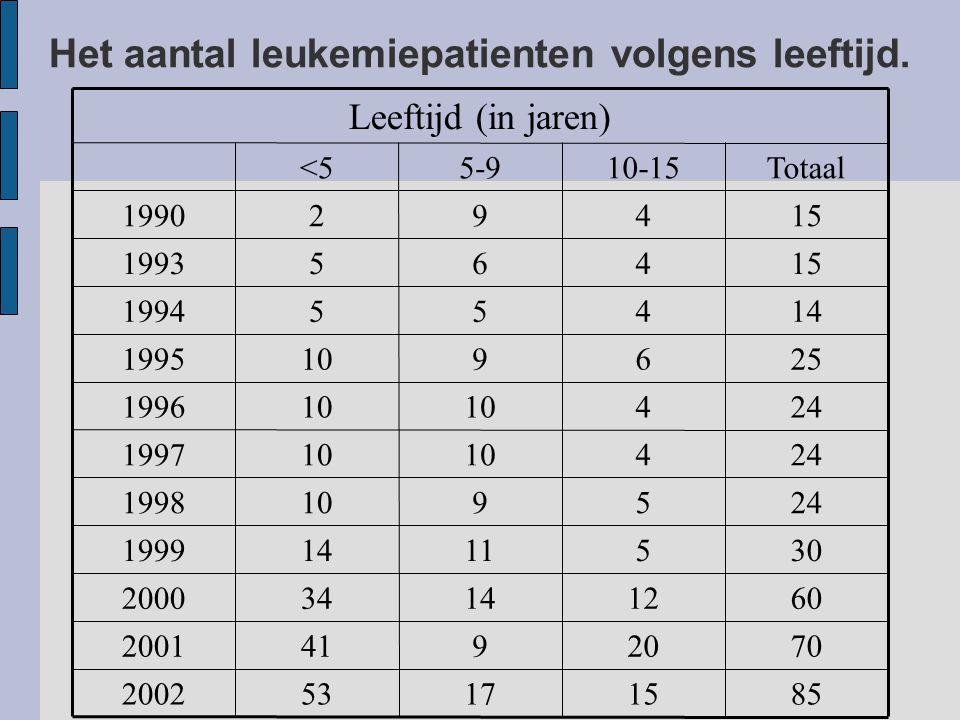 Het aantal leukemiepatienten volgens leeftijd.