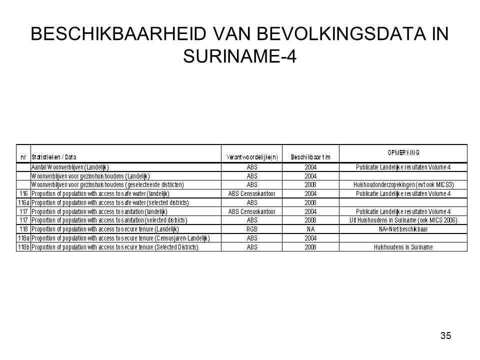 35 BESCHIKBAARHEID VAN BEVOLKINGSDATA IN SURINAME-4