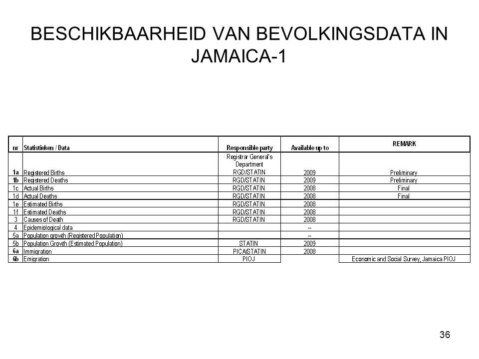 36 BESCHIKBAARHEID VAN BEVOLKINGSDATA IN JAMAICA-1