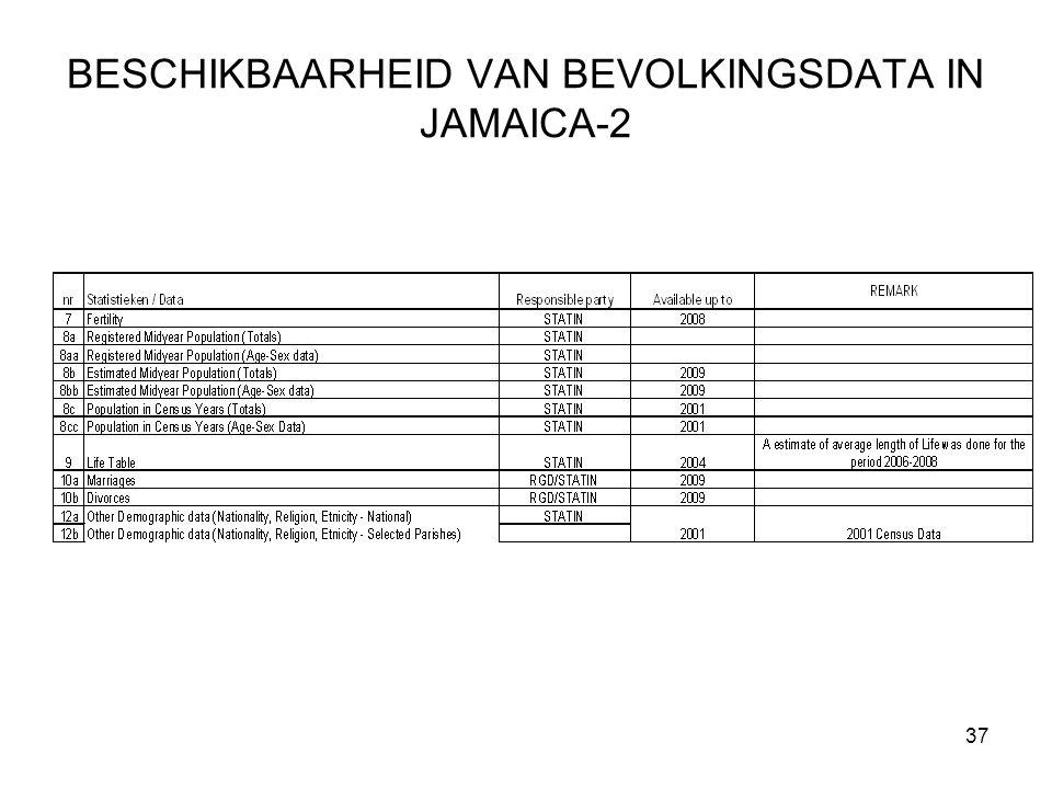 37 BESCHIKBAARHEID VAN BEVOLKINGSDATA IN JAMAICA-2