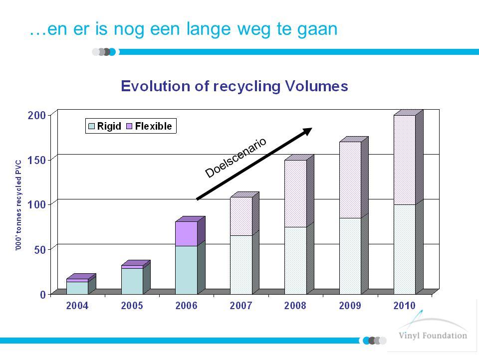 Delen van de waardeketen moeten nog worden overgehaald De aanwezigheid van fabrikanten van rigide & flexibele pvc in de Vinyl 2010 Raad werd versterkt De uitstaande 30 % van de financiële bijdragen moet worden verzameld Recovinyl moet door de verwerkingsbedrijven blijvend gesteund worden Er moeten gelijke concurrentievoorwaarden voor de inzamelings- & recyclingprogramma s van zowel afzonderlijke als gemengde producten worden gegarandeerd Doelstellingen van loodstabilisatoren moeten worden verwezenlijkt