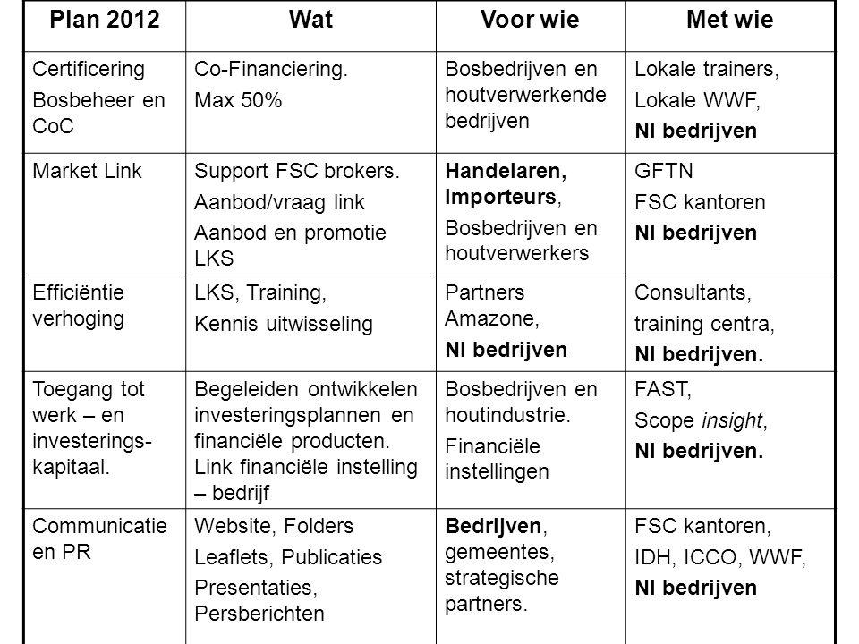 Plan 2012WatVoor wieMet wie Certificering Bosbeheer en CoC Co-Financiering. Max 50% Bosbedrijven en houtverwerkende bedrijven Lokale trainers, Lokale