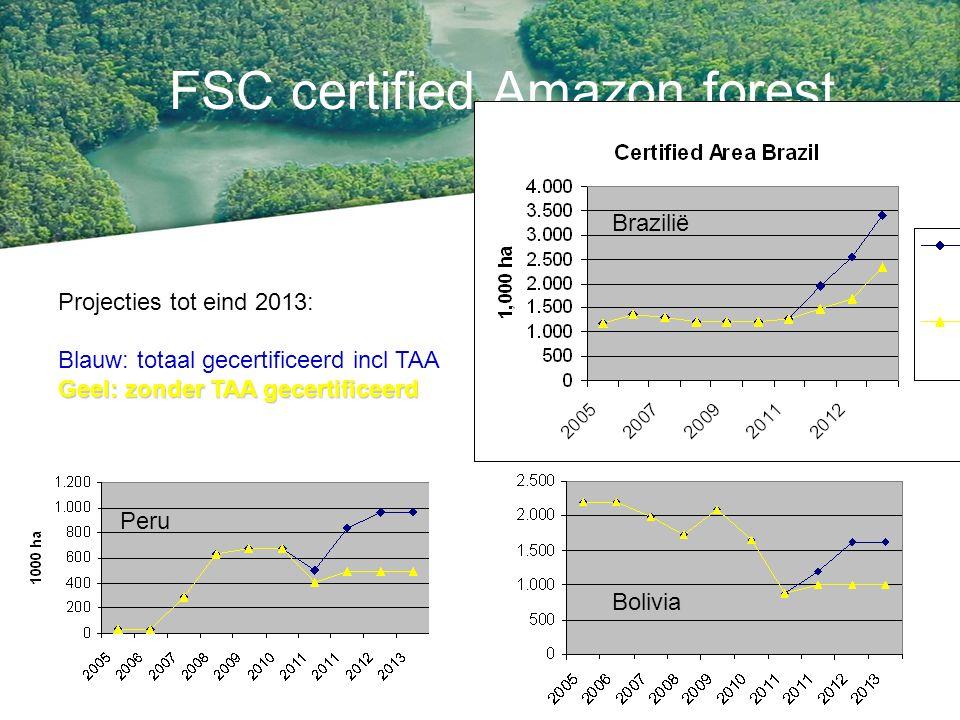 Resultaten november 2011 FSC Full 171.281 ha (3 bedrijf; 1 comm) FSC CW 31.236 ha (4 ASLs) Pre-certificering 563.588 ha (10 bedr, 1 ASL) Gecontracteerd 1.338.861 ha Contractering voorzien: 355.000 ha Inventarisatie volumes kapplannen beschikbaar, inclusief LKS