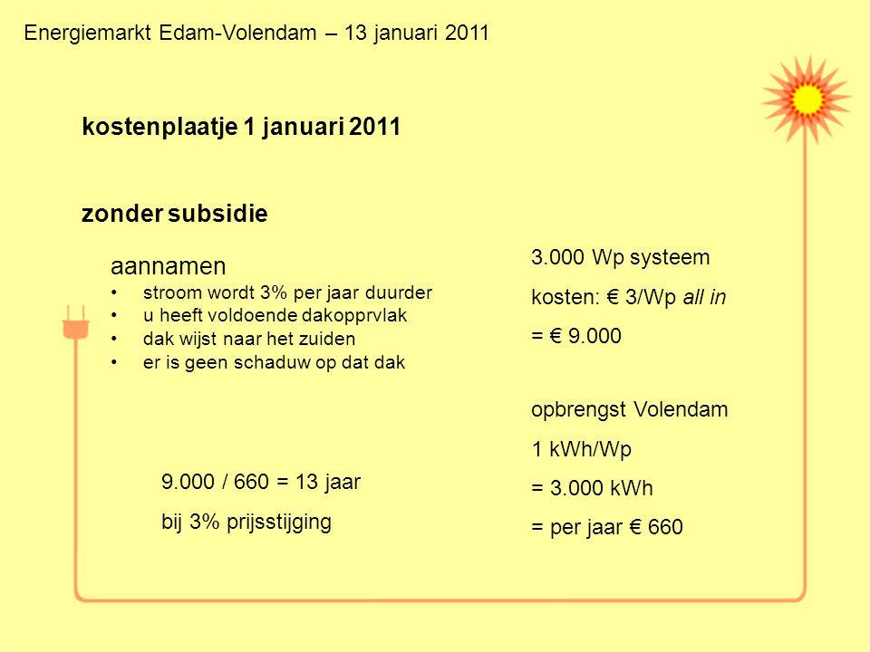 kostenplaatje 1 januari 2011 zonder subsidie aannamen stroom wordt 3% per jaar duurder u heeft voldoende dakopprvlak dak wijst naar het zuiden er is geen schaduw op dat dak 3.000 Wp systeem kosten: € 3/Wp all in = € 9.000 opbrengst Volendam 1 kWh/Wp = 3.000 kWh = per jaar € 660 9.000 / 660 = 13 jaar bij 3% prijsstijging Energiemarkt Edam-Volendam – 13 januari 2011