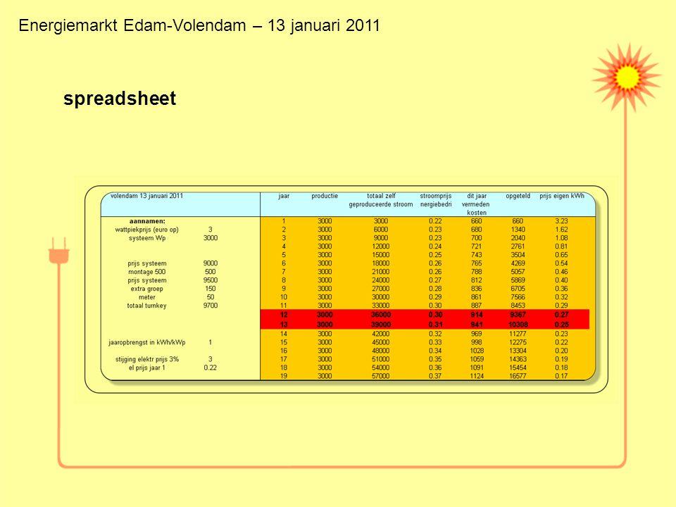spreadsheet Energiemarkt Edam-Volendam – 13 januari 2011