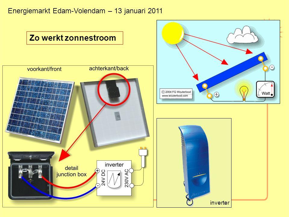 Zo werkt zonnestroom inverter