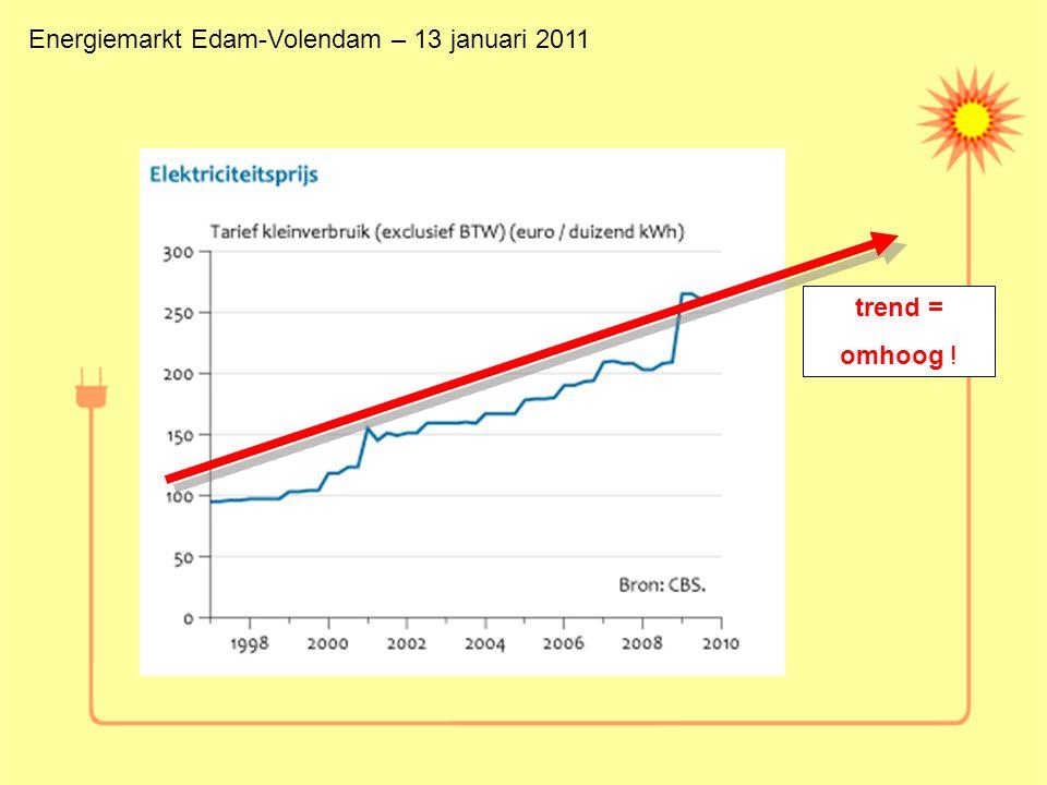 trend = omhoog ! Energiemarkt Edam-Volendam – 13 januari 2011