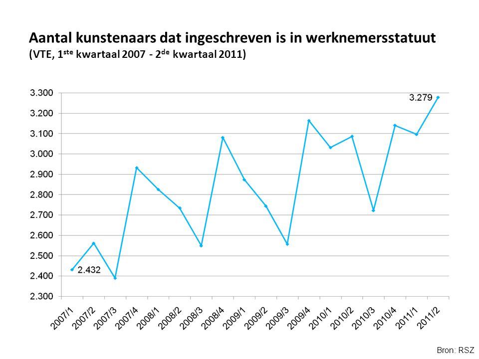 Aantal kunstenaars dat ingeschreven is in werknemersstatuut (VTE, 1 ste kwartaal 2007 - 2 de kwartaal 2011) Bron: RSZ