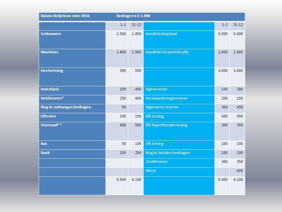 Balans Rotjeknor over 2010. Bedragen x € 1.000 1-131-12 1-131-12 Gebouwen1.5001.850Aandelenkapitaal5.000 Machines1.8001.900Aandelen In portefeuille2.0