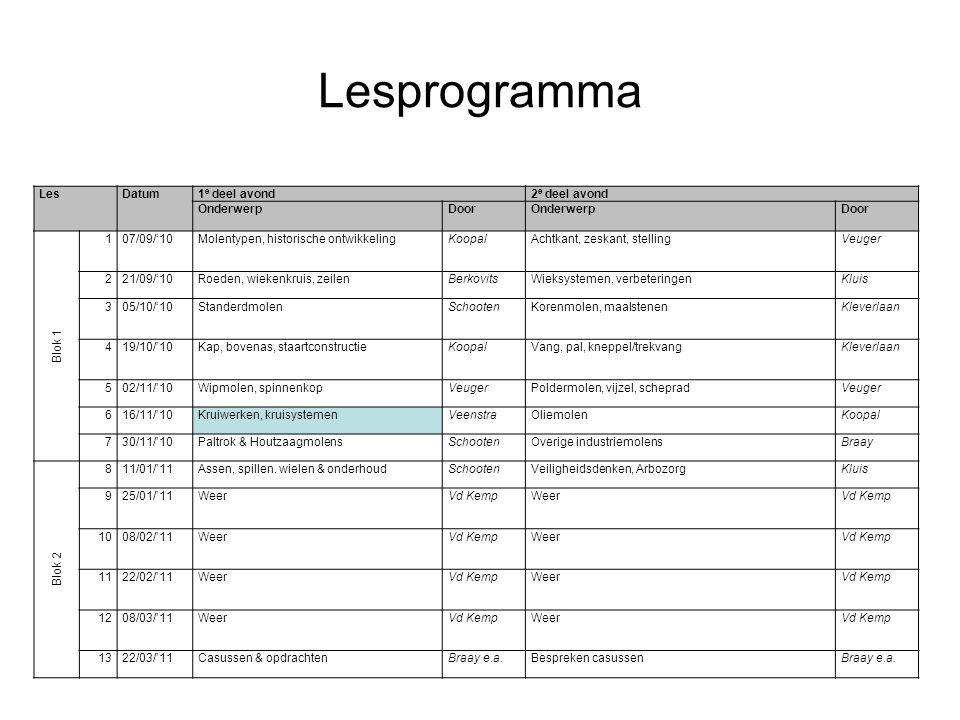 Lesprogramma LesDatum1 e deel avond2 e deel avond OnderwerpDoorOnderwerpDoor Blok 1 107/09/'10Molentypen, historische ontwikkelingKoopalAchtkant, zesk