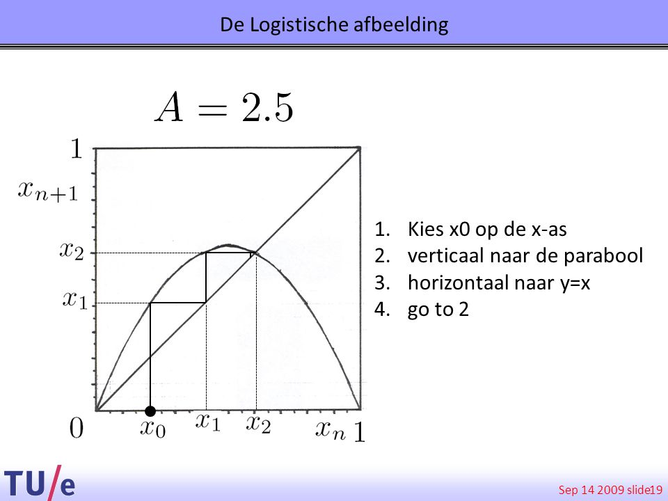 Sep 14 2009 slide De Logistische afbeelding 19 1.Kies x0 op de x-as 2.verticaal naar de parabool 3.horizontaal naar y=x 4.go to 2