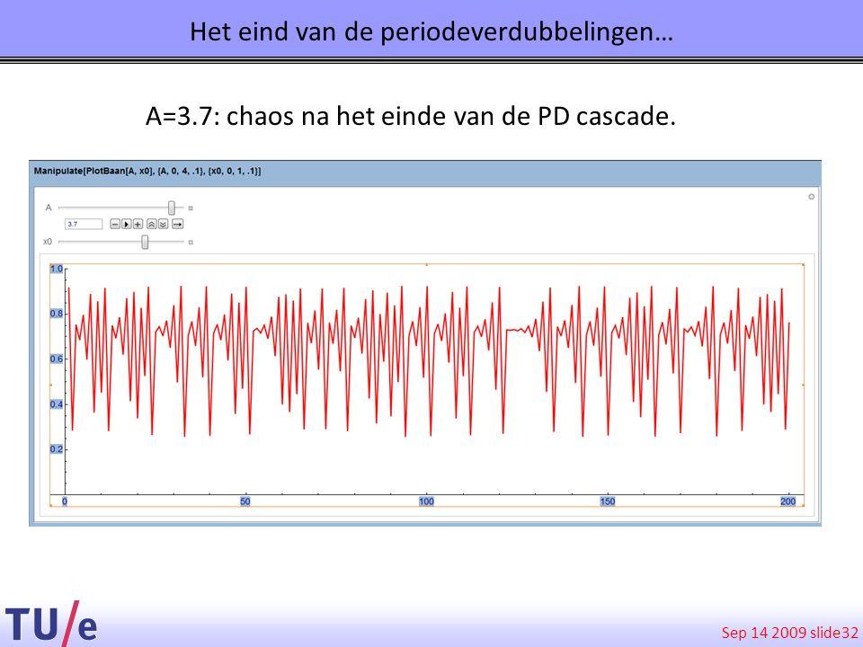 Sep 14 2009 slide 32 A=3.7: chaos na het einde van de PD cascade. Het eind van de periodeverdubbelingen…