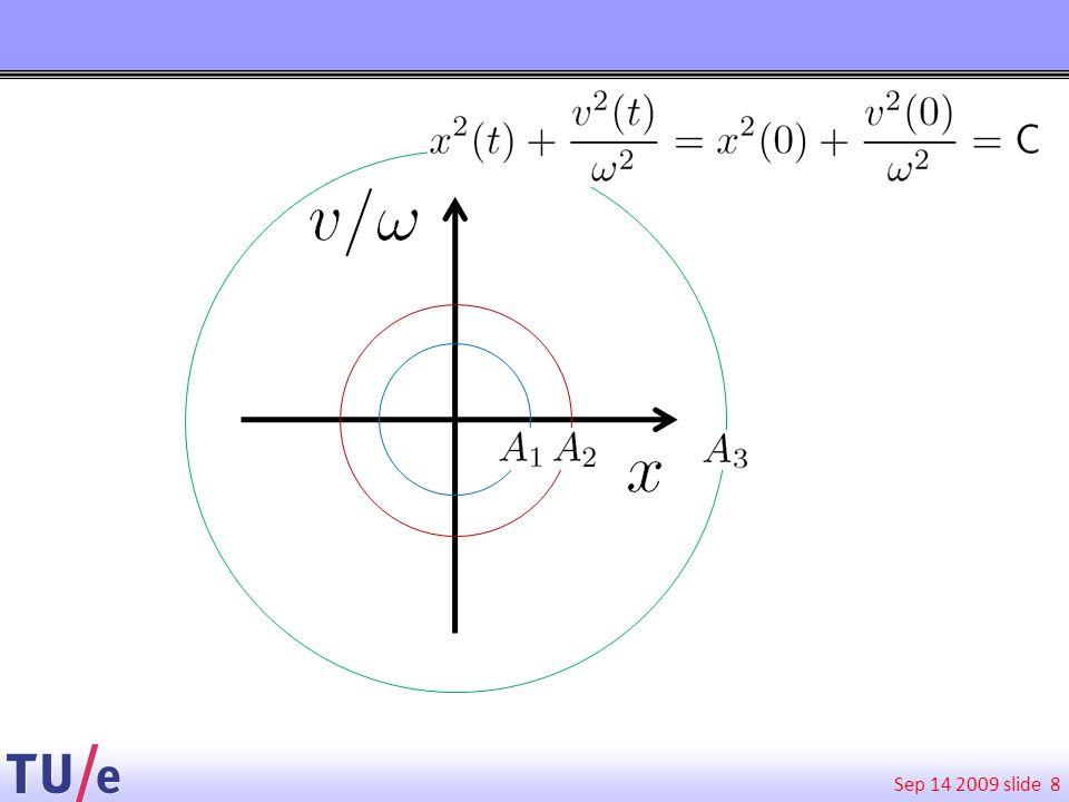 Conclusies gedrag enkele slinger: -Lineariseren van de bewegingsvergelijking levert een simpele DV voor de evolutie van het systeem in de tijd -Om deze DV op te lossen moeten we de begincondities kennen -De begincondities leggen de gehele toekomst eenduidig vast: beweging langs een cirkel in de faseruimte.