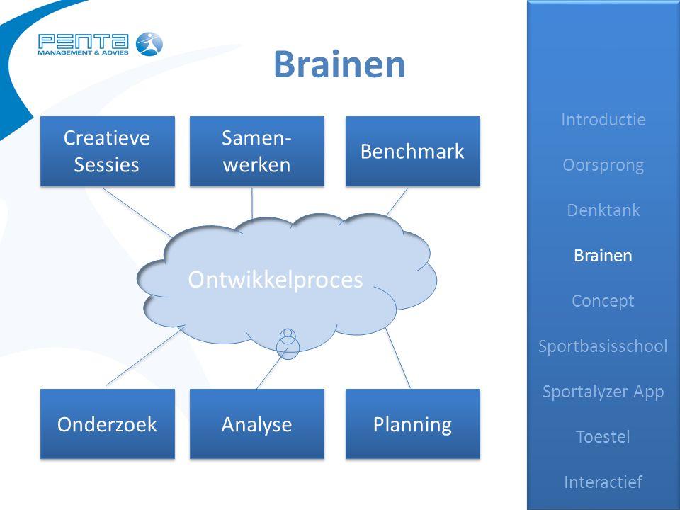 Brainen Introductie Oorsprong Denktank Brainen Concept Sportbasisschool Sportalyzer App Toestel Interactief Introductie Oorsprong Denktank Brainen Con