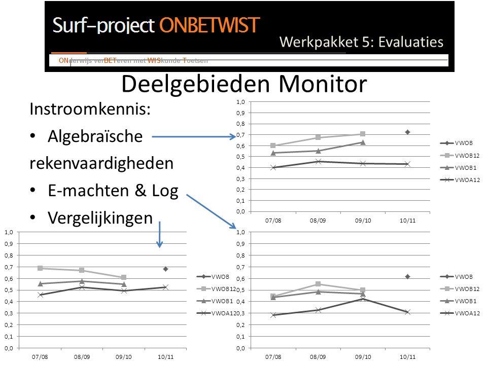 Werkpakket 5: Evaluaties Deelgebieden Monitor Instroomkennis: Algebraïsche rekenvaardigheden E-machten & Log Vergelijkingen