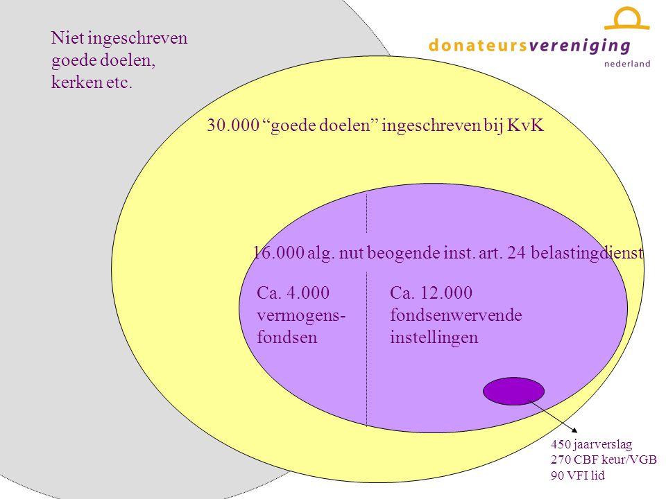 30.000 goede doelen ingeschreven bij KvK 16.000 alg.