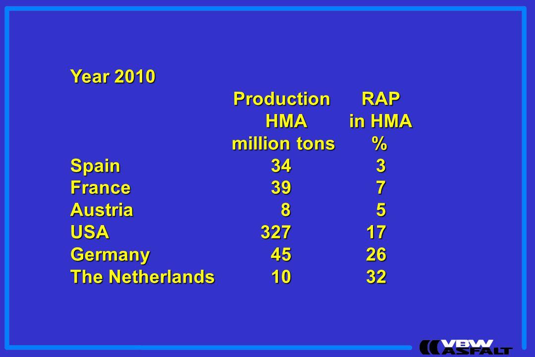 Year 2010 Production RAP Production RAP HMA in HMA HMA in HMA million tons % million tons % Spain 34 3 France 39 7 Austria 8 5 USA327 17 Germany 45 26 The Netherlands 10 32