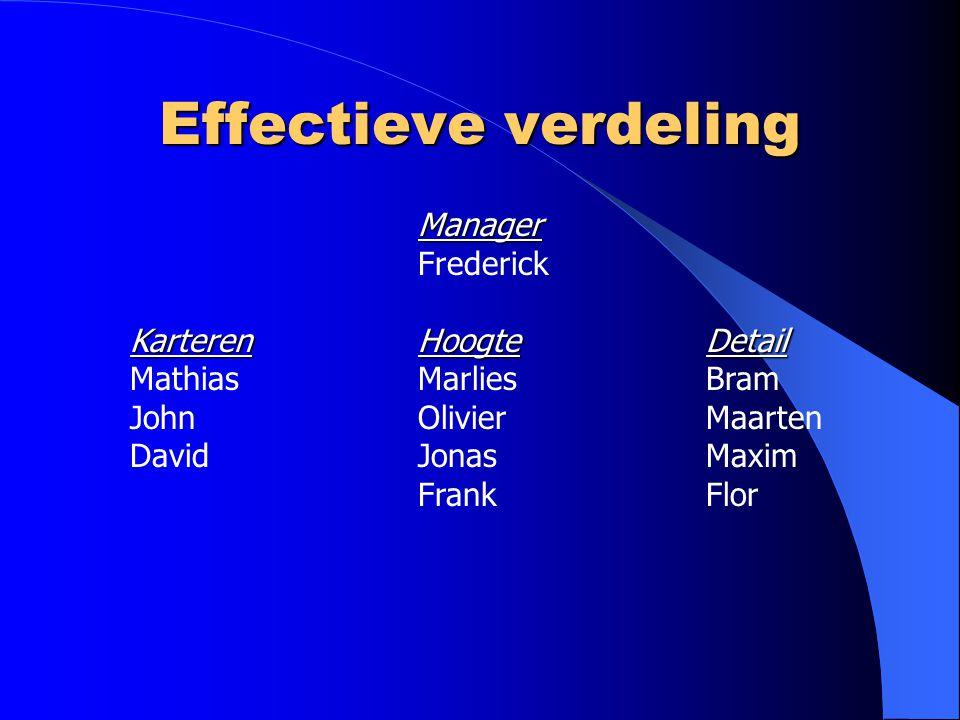 Effectieve verdeling Manager Frederick KarterenHoogteDetail MathiasMarliesBram JohnOlivierMaarten DavidJonasMaxim FrankFlor