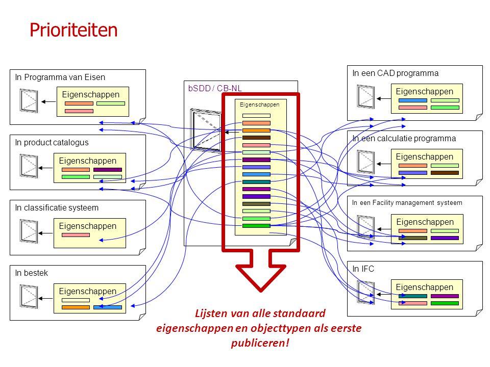 Prioriteiten In Programma van EisenEigenschappenIn product catalogus Eigenschappen In classificatie systeem Eigenschappen In bestek Eigenschappen In e