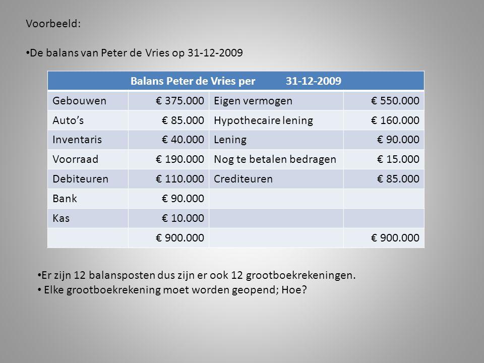 Voorbeeld: De balans van Peter de Vries op 31-12-2009 Balans Peter de Vries per 31-12-2009 Gebouwen€ 375.000Eigen vermogen€ 550.000 Auto's€ 85.000Hypothecaire lening€ 160.000 Inventaris€ 40.000Lening€ 90.000 Voorraad€ 190.000Nog te betalen bedragen€ 15.000 Debiteuren€ 110.000Crediteuren€ 85.000 Bank€ 90.000 Kas€ 10.000 € 900.000 Er zijn 12 balansposten dus zijn er ook 12 grootboekrekeningen.