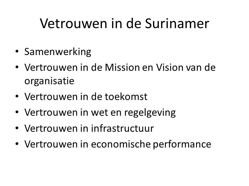 Vetrouwen in de Surinamer Samenwerking Vertrouwen in de Mission en Vision van de organisatie Vertrouwen in de toekomst Vertrouwen in wet en regelgeving Vertrouwen in infrastructuur Vertrouwen in economische performance