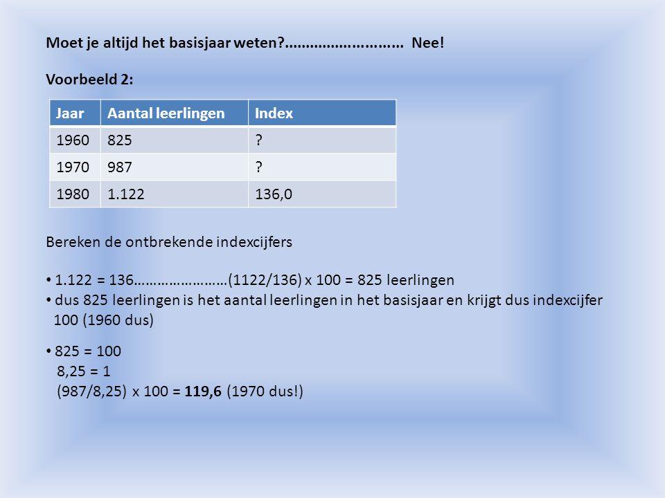 Er is een verband tussen afzet, verkoopprijs en omzet: Afzet x verkoopprijs = omzet Omzet/afzet = verkoopprijs Omzet/verkoopprijs = afzet JaarAfzetIndexVerkoopprijsIndexOmzetIndex 20088.000100,00€ 13,50AB135,00 20099.600CD118,75€ 136.800E 2010F132,60GHI212,16 Voorbeeld 3: Bereken de waarden van A t/m I, zo mogelijk in 2 decimalen nauwkeurig.