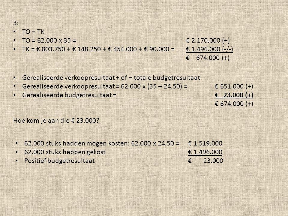 3: TO – TK TO = 62.000 x 35 = € 2.170.000 (+) TK = € 803.750 + € 148.250 + € 454.000 + € 90.000 = € 1.496.000 (-/-) € 674.000 (+) Gerealiseerde verkoo