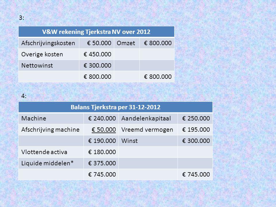 Toelichting liquide middelen = * : Liquide middelen waren € 25.000 Ontvangst door verkoop 20.000 x € 40 = € 800.000 Betaald wegens overige kosten 20.000 x 22,50 = € 450.000 Eindsaldo liquide middelen € 375.000 Tenslotte: afschrijvingen zijn geen betaling, wel een kostensoort.