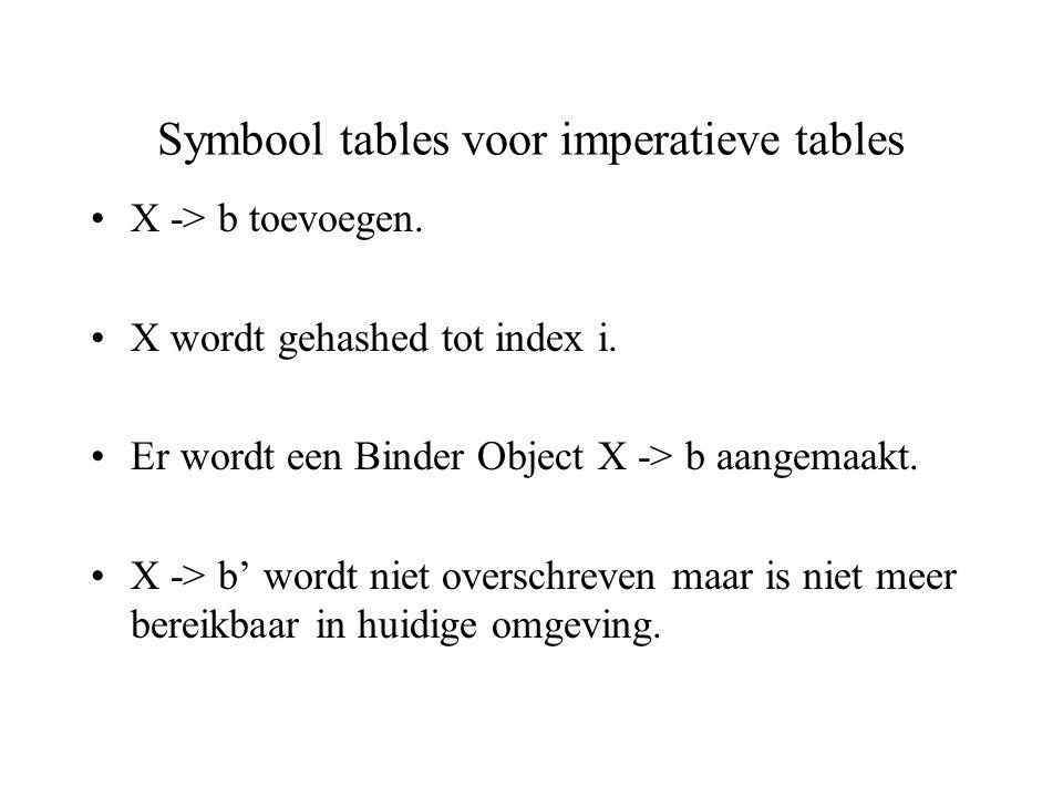 Symbool tables voor imperatieve tables X -> b toevoegen. X wordt gehashed tot index i. Er wordt een Binder Object X -> b aangemaakt. X -> b' wordt nie