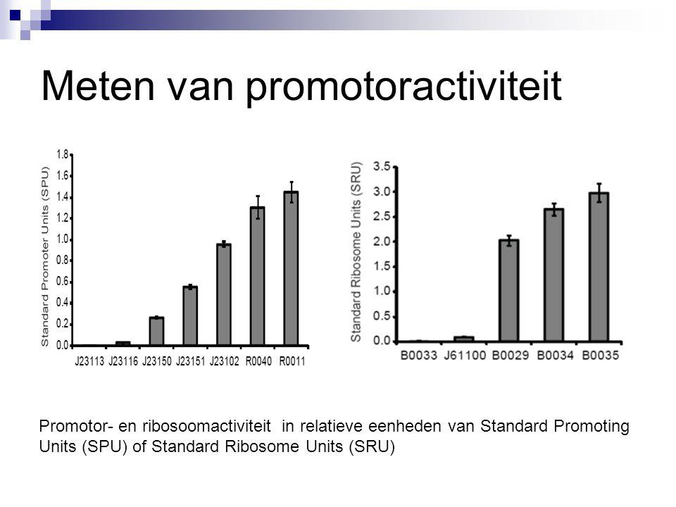 Meten van promotoractiviteit Promotor- en ribosoomactiviteit in relatieve eenheden van Standard Promoting Units (SPU) of Standard Ribosome Units (SRU)