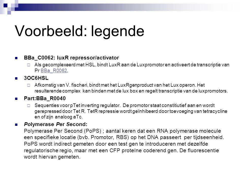 Voorbeeld: legende BBa_C0062: luxR repressor/activator  Als gecomplexeerd met HSL, bindt LuxR aan de Luxpromotor en activeert de transcriptie van Pr