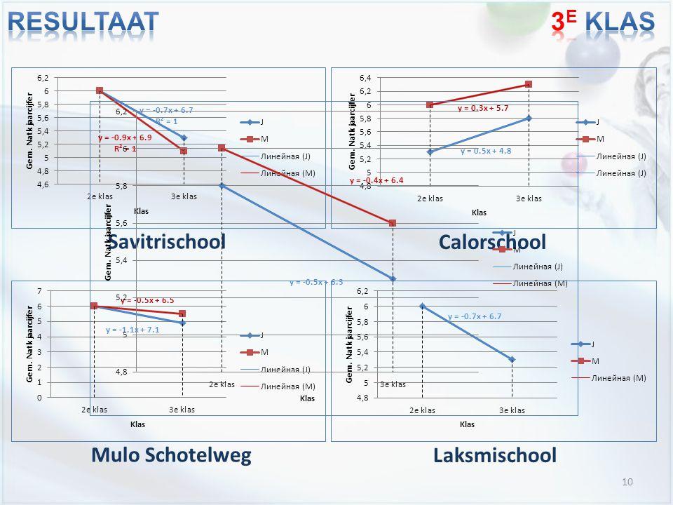 10 Savitrischool Calorschool Mulo Schotelweg Laksmischool