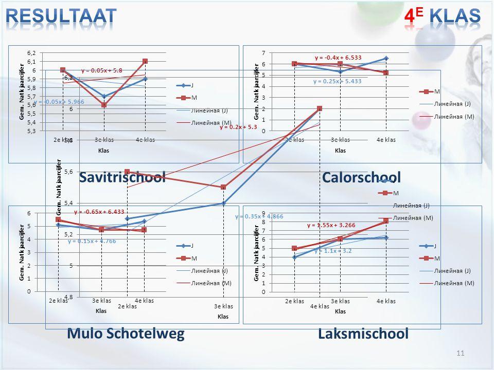11 Savitrischool Calorschool Mulo Schotelweg Laksmischool