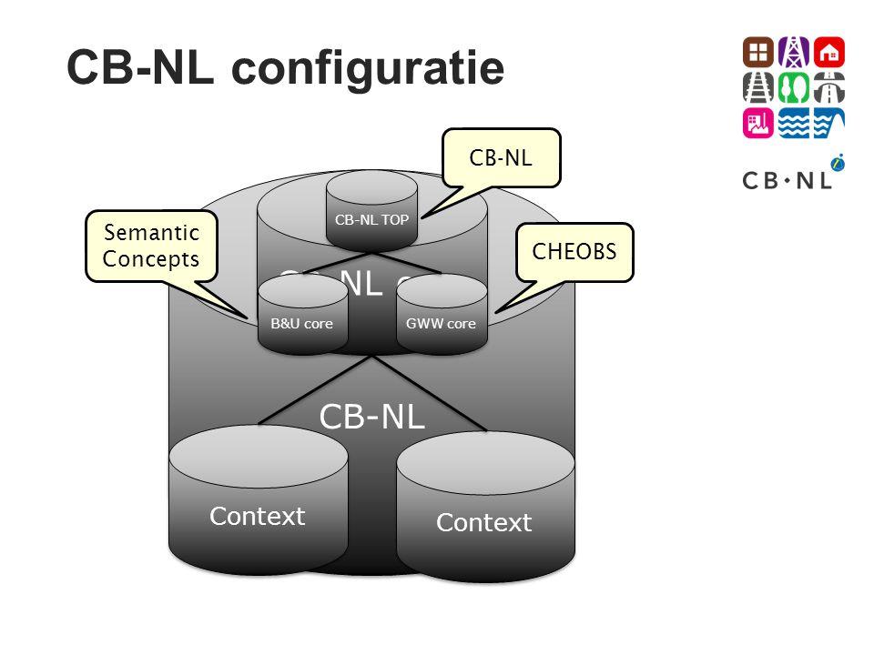 CB-NL configuratie CB-NL CB-NL core Context B&U core GWW core CB-NL TOP CHEOBS Semantic Concepts CB-NL