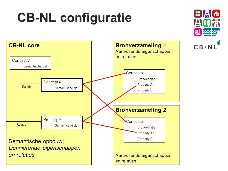 CB-NL core Semantische opbouw; Definierende eigenschappen en relaties Bronverzameling 1 Aanvullende eigenschappen en relaties Concept X Semantische de