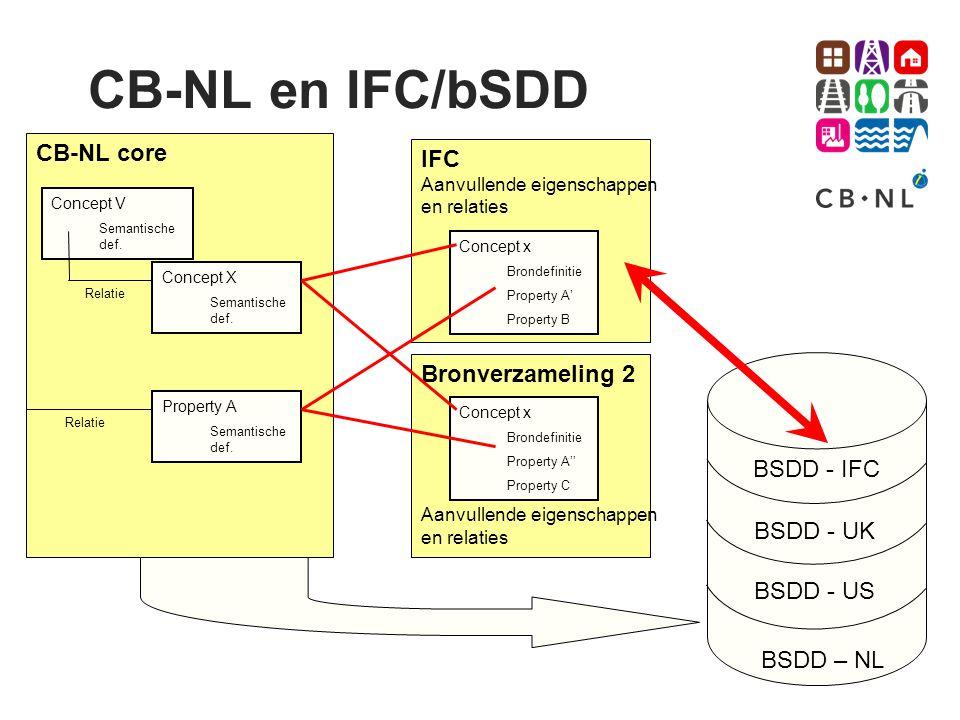 BSDD - IFC CB-NL core IFC Aanvullende eigenschappen en relaties Concept X Semantische def. Concept x Brondefinitie Property A' Property B Concept V Se