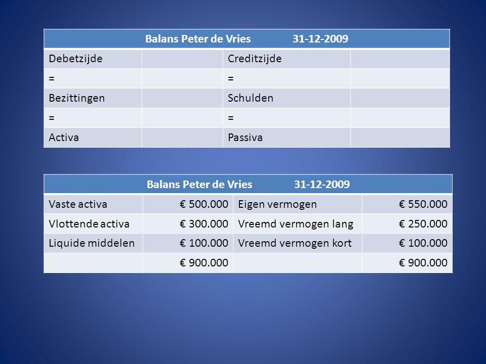 Balans Peter de Vries 31-12-2009 DebetzijdeCreditzijde == BezittingenSchulden == ActivaPassiva Balans Peter de Vries 31-12-2009 Vaste activa€ 500.000Eigen vermogen€ 550.000 Vlottende activa€ 300.000Vreemd vermogen lang€ 250.000 Liquide middelen€ 100.000Vreemd vermogen kort€ 100.000 € 900.000