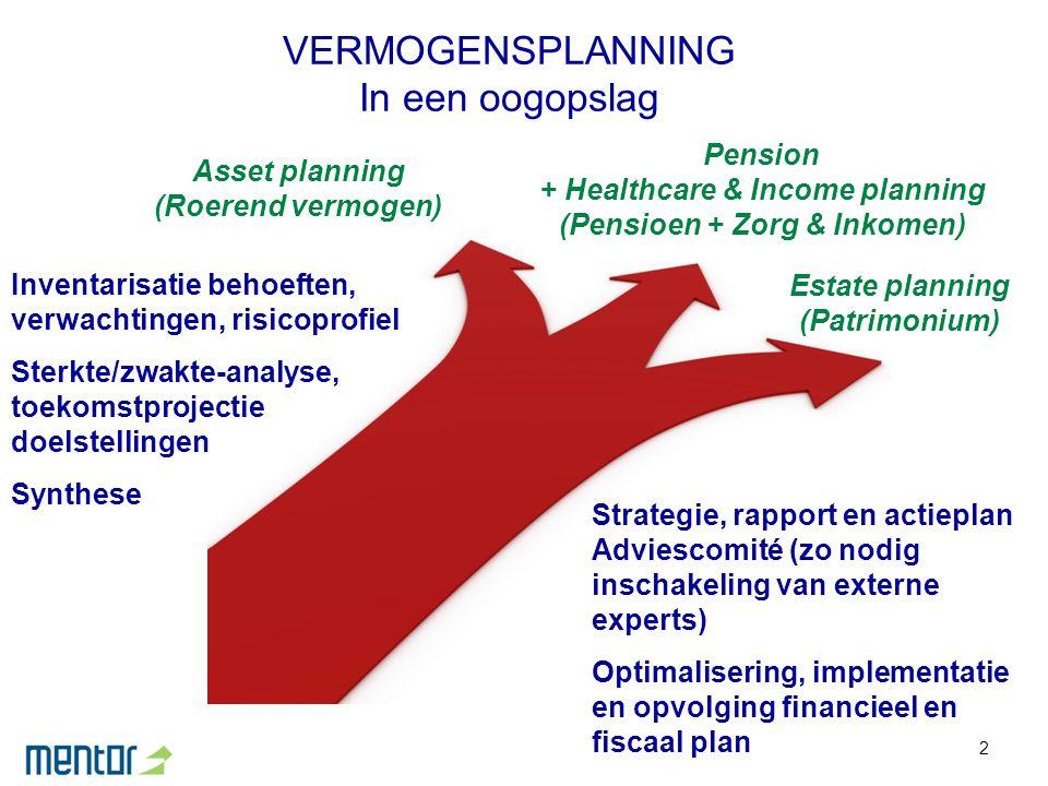 2 VERMOGENSPLANNING In een oogopslag Asset planning (Roerend vermogen) Pension + Healthcare & Income planning (Pensioen + Zorg & Inkomen) Estate plann
