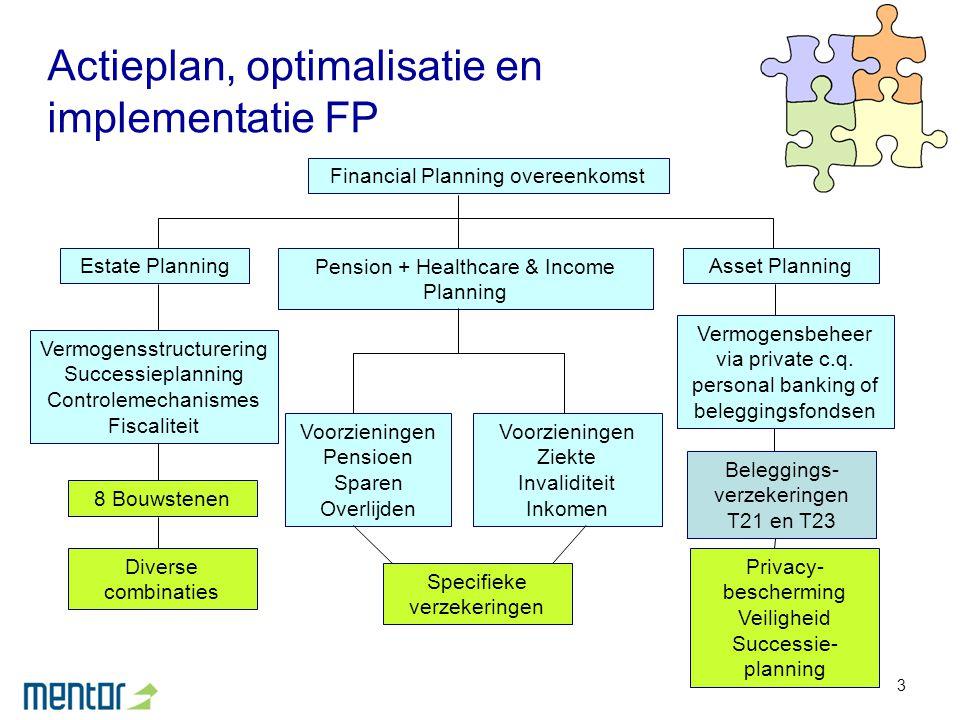 4 Vermogensplanning – schema (1) Actieterreinen (deelgebieden) Vermogensplanning PatrimoniumVoorzieningen BeheerOrganisatieOverdrachtOpbouw Fiscaliteit