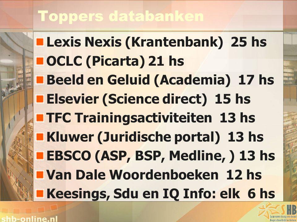 Toppers databanken Lexis Nexis (Krantenbank) 25 hs OCLC (Picarta) 21 hs Beeld en Geluid (Academia) 17 hs Elsevier (Science direct) 15 hs TFC Trainings