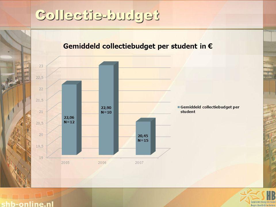 Collectie-budget