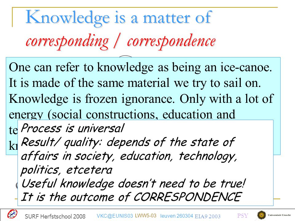 K nowledge is a matter of corresponding / correspondence querying communicating keeping One can refer to knowledge as being an ice-canoe. It is made o