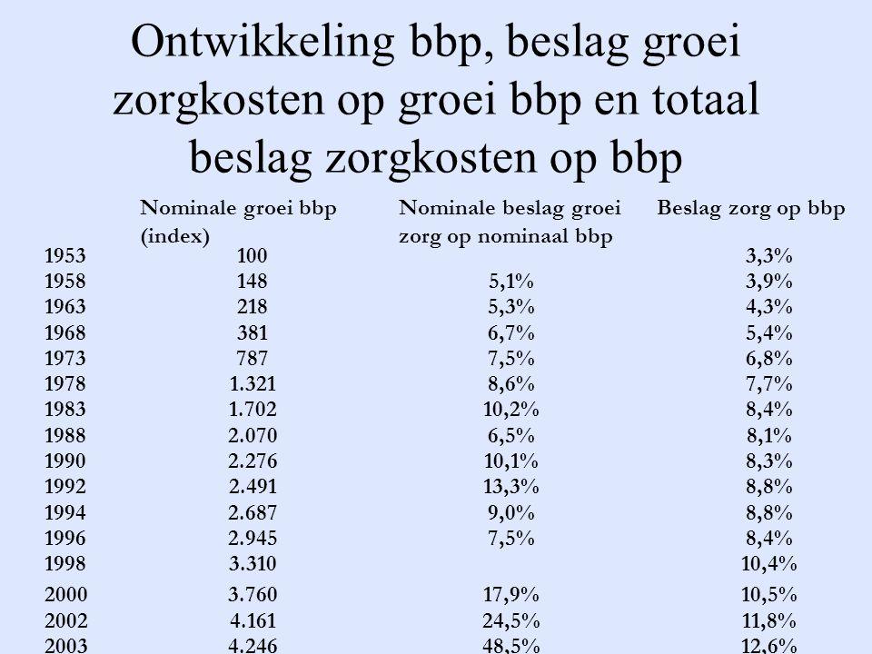 Ontwikkeling bbp, beslag groei zorgkosten op groei bbp en totaal beslag zorgkosten op bbp Nominale groei bbp (index) Nominale beslag groei zorg op nominaal bbp Beslag zorg op bbp 1953100 3,3% 19581485,1%3,9% 19632185,3%4,3% 19683816,7%5,4% 19737877,5%6,8% 19781.3218,6%7,7% 19831.70210,2%8,4% 19882.0706,5%8,1% 19902.27610,1%8,3% 19922.49113,3%8,8% 19942.6879,0%8,8% 19962.9457,5%8,4% 19983.310 10,4% 20003.76017,9%10,5% 20024.16124,5%11,8% 20034.24648,5%12,6% [i][i] Er is sprake van een statistische trendbreuk in de zorgkosten vanaf 1998 in vergelijking met voorgaande jaren.