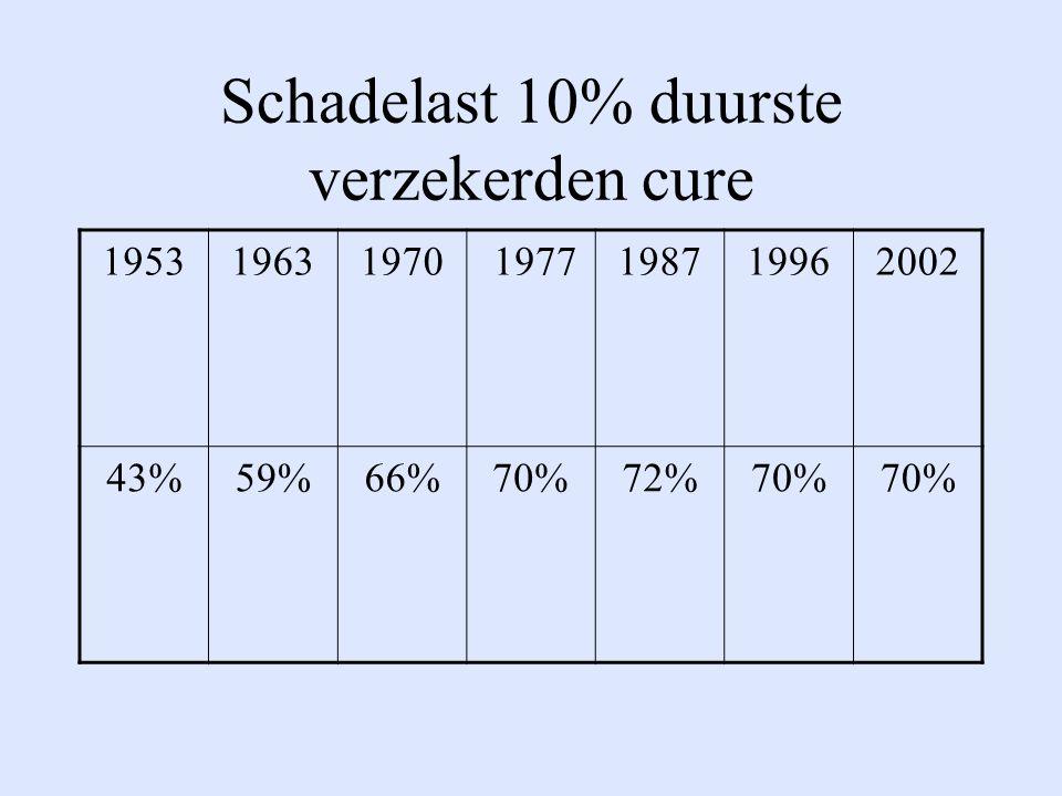 Schadelast 10% duurste verzekerden cure 195319631970 1977198719962002 43%59%66%70%72%70%